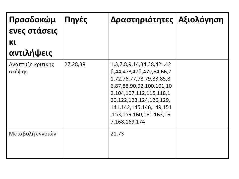 Προσδοκώμενες στάσεις κι αντιλήψεις Πηγές Δραστηριότητες Αξιολόγηση