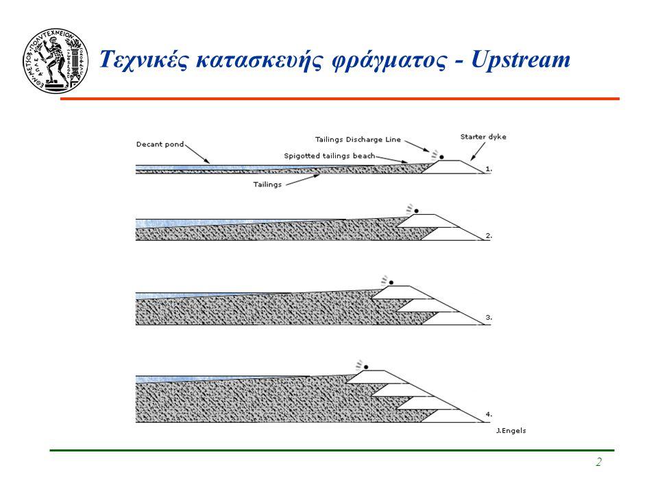 Τεχνικές κατασκευής φράγματος - Upstream