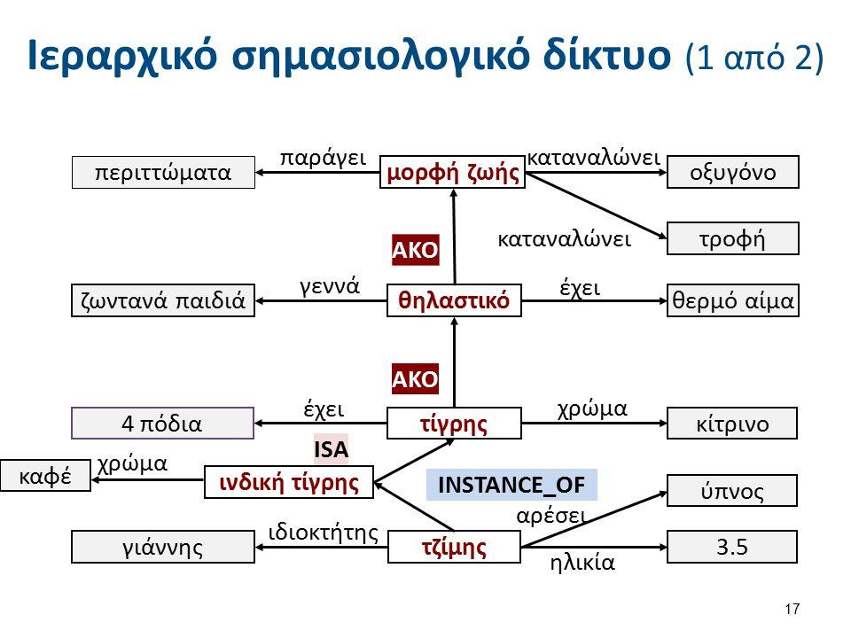 Ιεραρχικό σημασιολογικό δίκτυο (2 από 2)