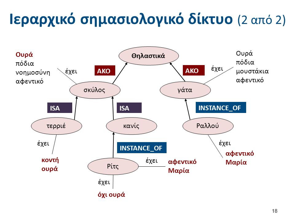 Ετεροαρχικό σημασιολογικό δίκτυο