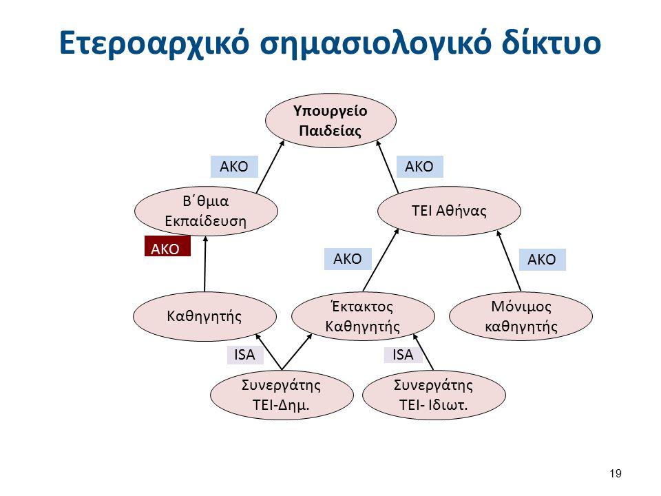 Υλοποίηση σημασιολογικού δικτύου σε λίστα