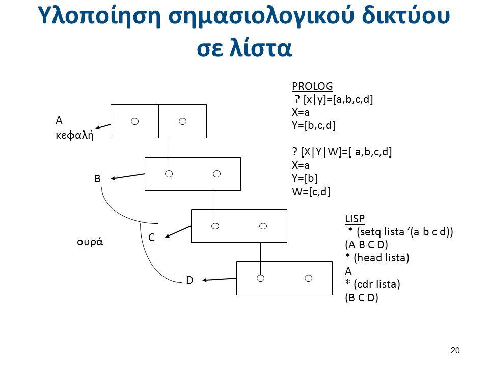 Σχήματα -Πλαίσια (Shemata - Frames) (1 από 2)