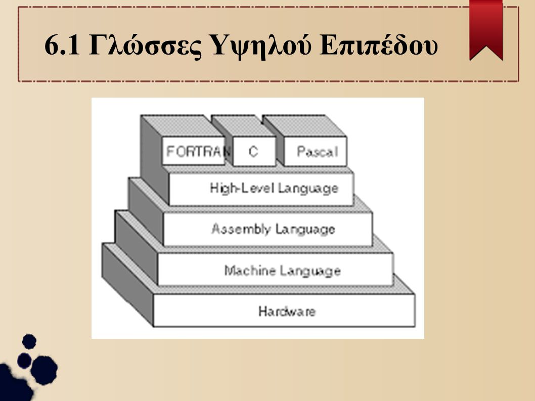 6.1 Γλώσσες Υψηλού Επιπέδου