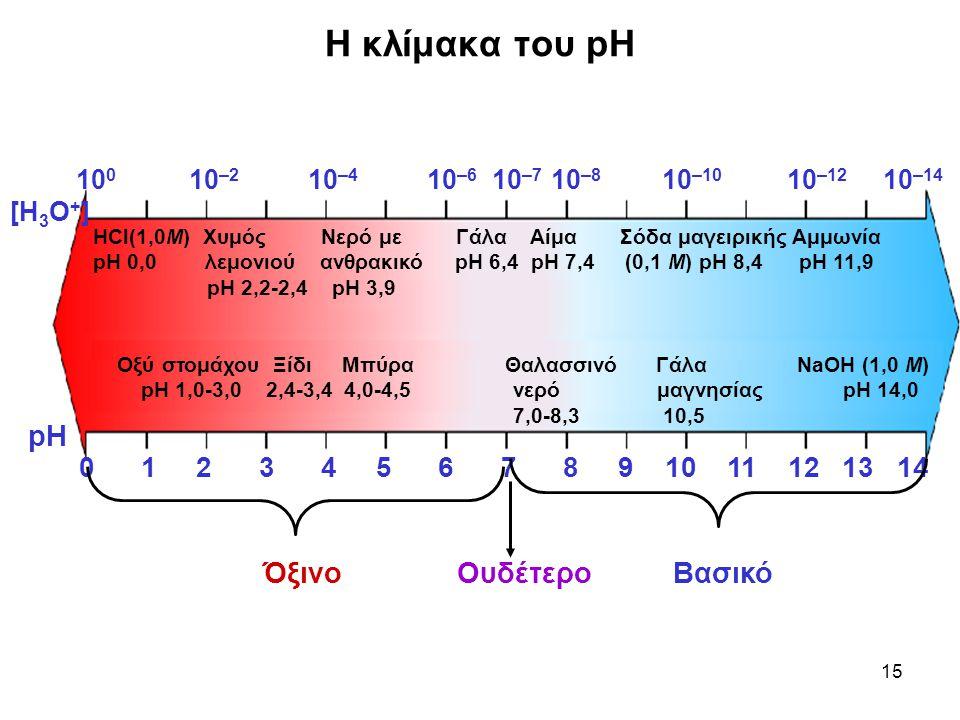 Η κλίμακα του pH pH Όξινο Ουδέτερο Βασικό