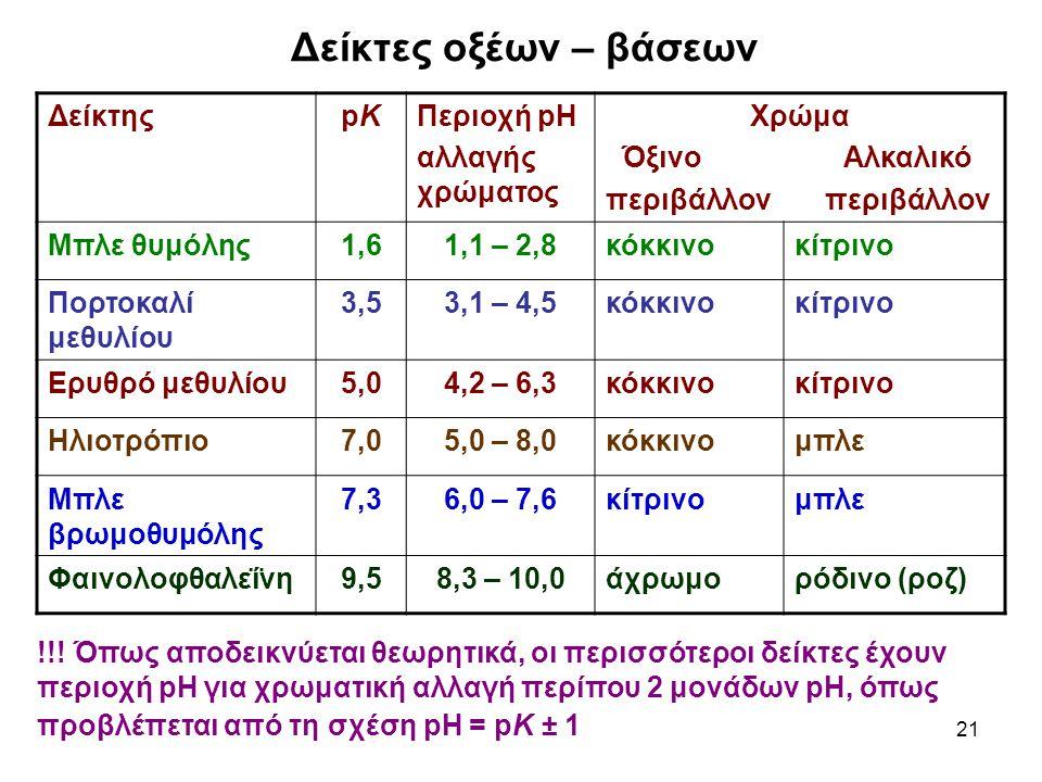 Δείκτες οξέων – βάσεων Δείκτης pK Περιοχή pH αλλαγής χρώματος Χρώμα