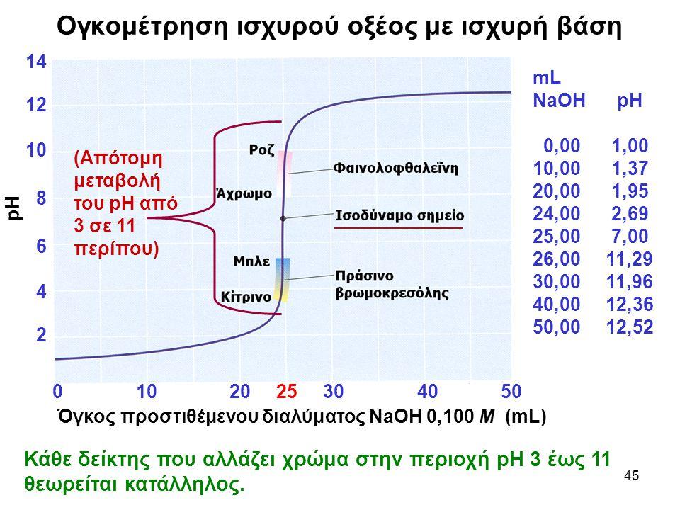Ογκομέτρηση ισχυρού οξέος με ισχυρή βάση