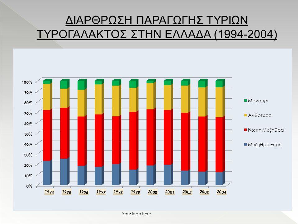ΔΙΑΡΘΡΩΣΗ ΠΑΡΑΓΩΓΗΣ ΤΥΡΙΩΝ ΤΥΡΟΓΑΛΑΚΤΟΣ ΣΤΗΝ ΕΛΛΑΔΑ (1994-2004)