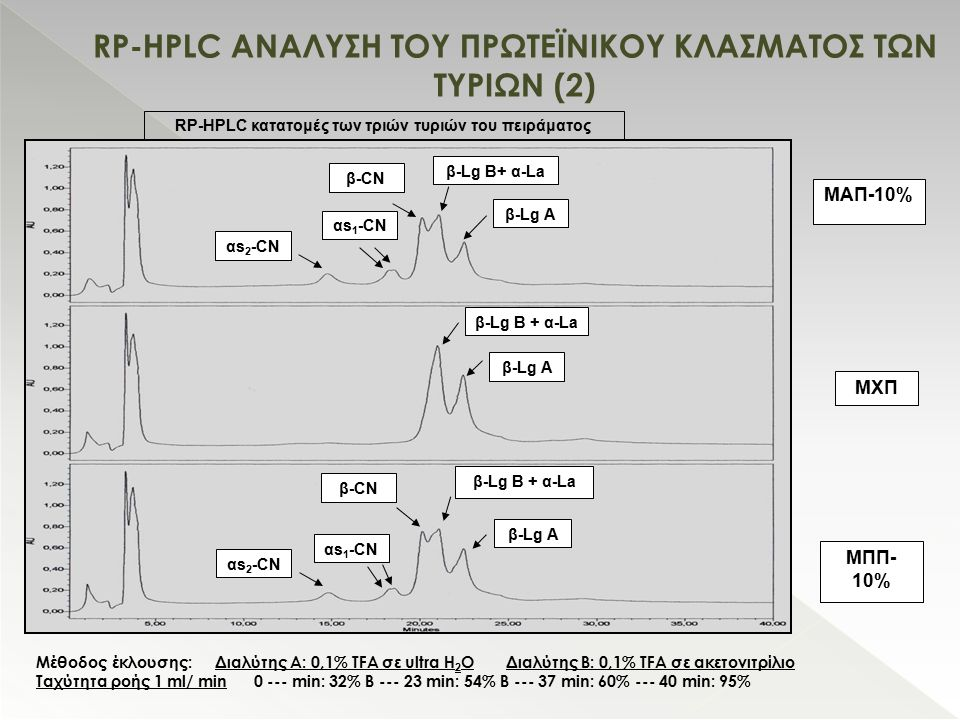 RP-HPLC ΑΝΑΛΥΣΗ ΤΟΥ ΠΡΩΤΕΪΝΙΚΟΥ ΚΛΑΣΜΑΤΟΣ ΤΩΝ ΤΥΡΙΩΝ (2)