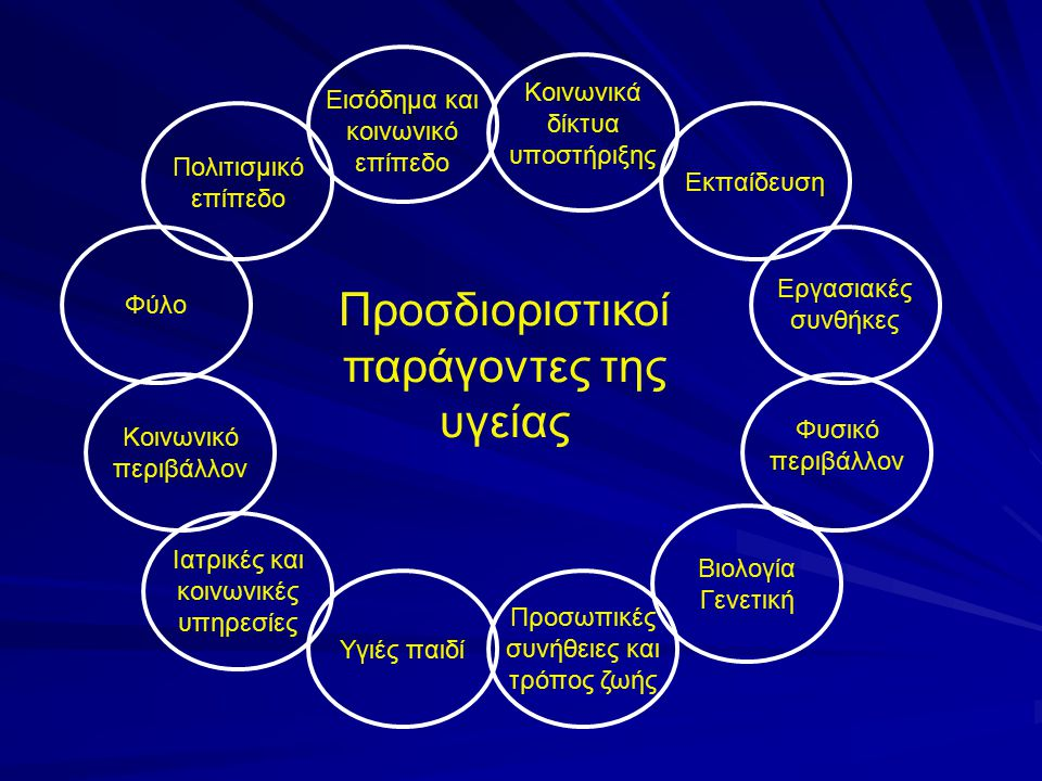 Προσδιοριστικοί παράγοντες της υγείας