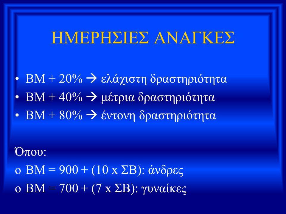 ΗΜΕΡΗΣΙΕΣ ΑΝΑΓΚΕΣ ΒΜ + 20%  ελάχιστη δραστηριότητα