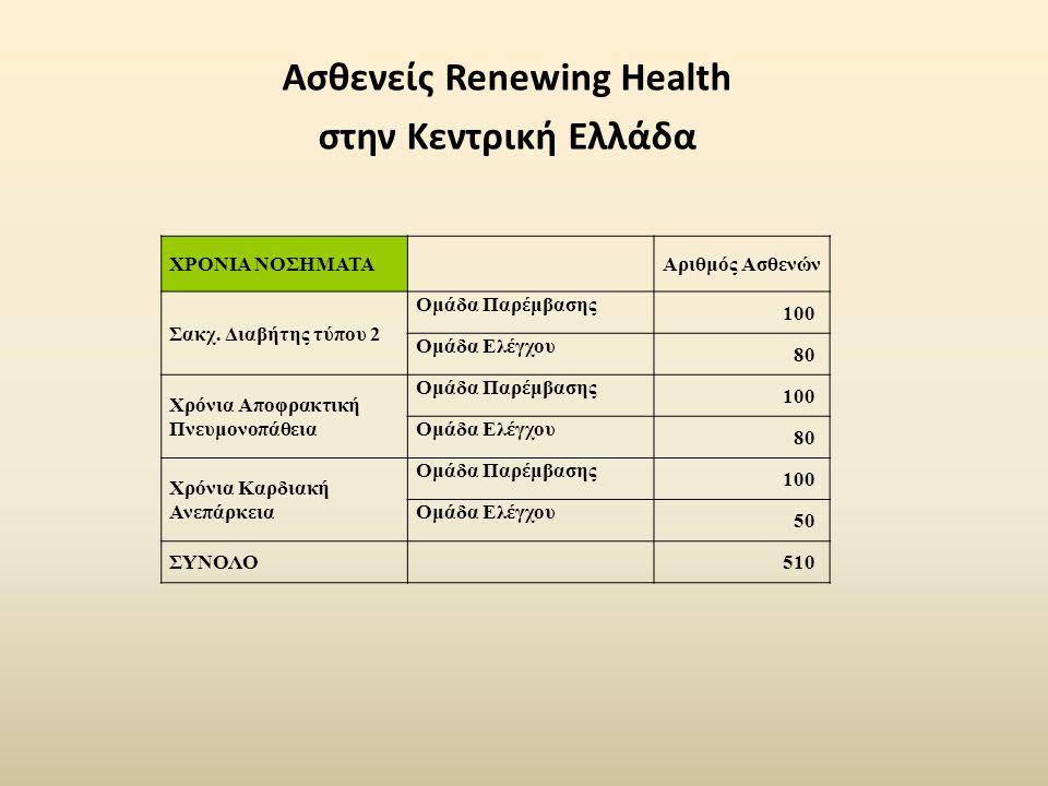 Ασθενείς Renewing Health