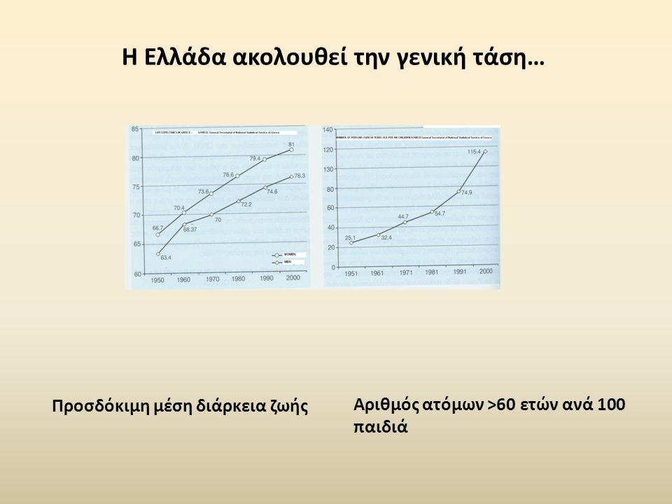 Η Ελλάδα ακολουθεί την γενική τάση…