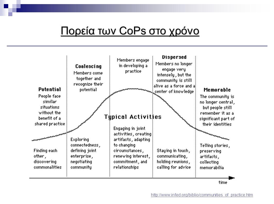 Πορεία των CoPs στο χρόνο
