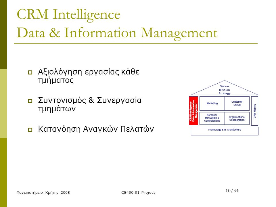 CRM Intelligence Data & Information Management