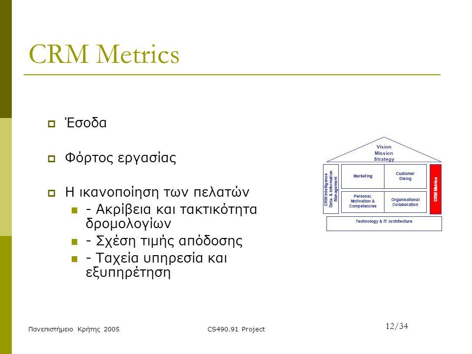 CRM Metrics Έσοδα Φόρτος εργασίας Η ικανοποίηση των πελατών