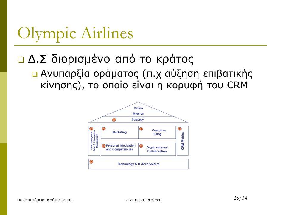 Olympic Airlines Δ.Σ διορισμένο από το κράτος