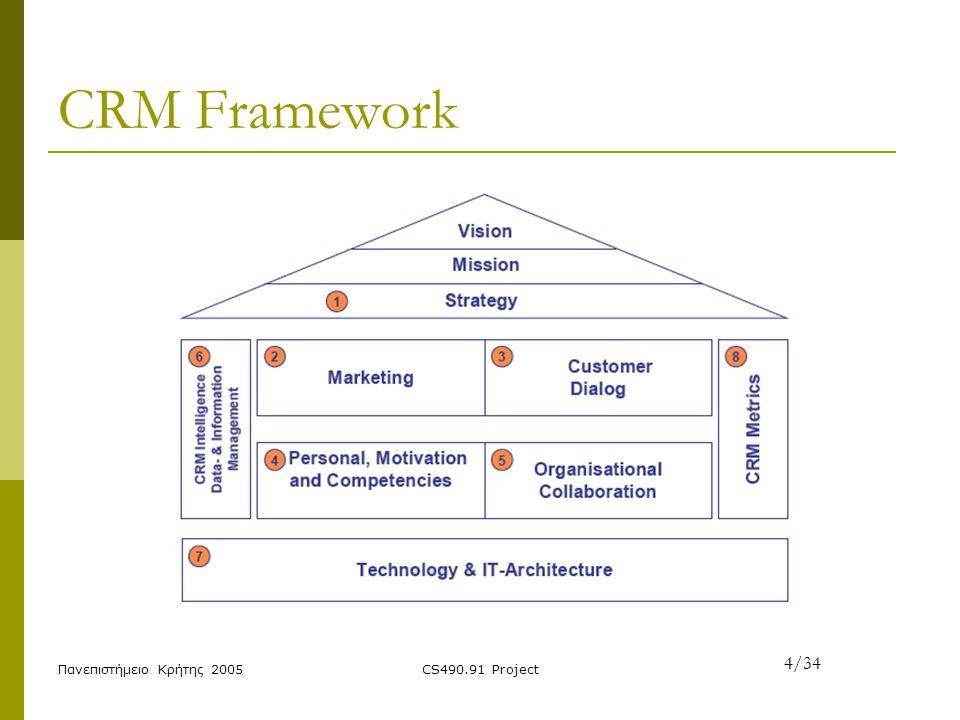 CRM Framework 4/34 Πανεπιστήμειο Κρήτης 2005 CS490.91 Project