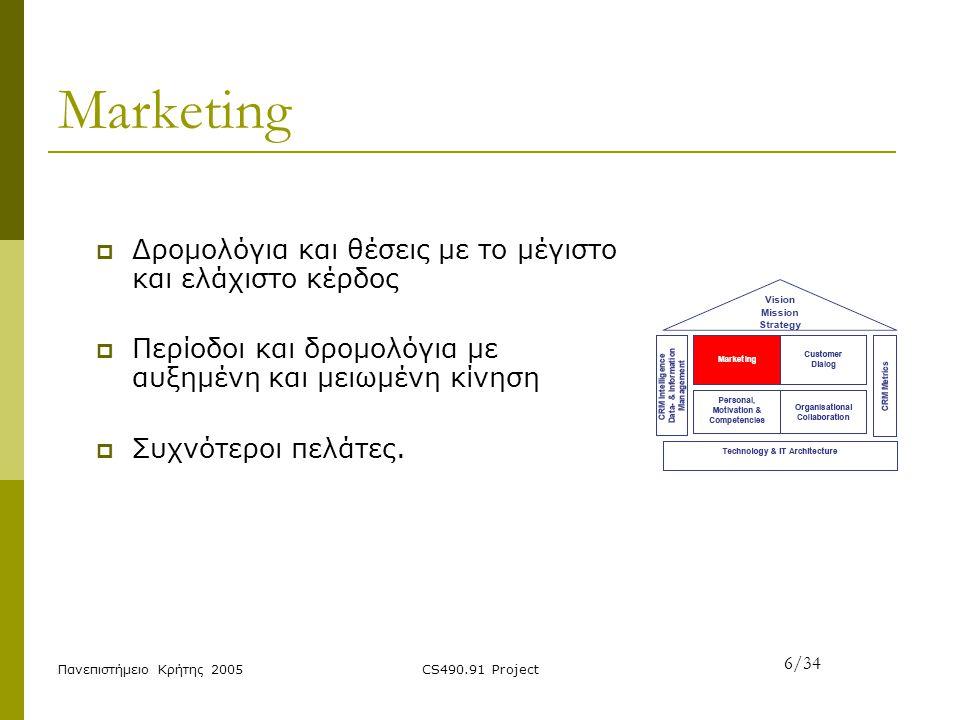 Marketing Δρομολόγια και θέσεις με το μέγιστο και ελάχιστο κέρδος
