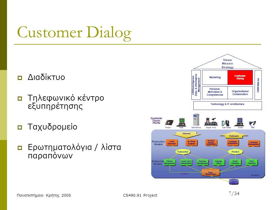 Customer Dialog Διαδίκτυο Τηλεφωνικό κέντρο εξυπηρέτησης Ταχυδρομείο