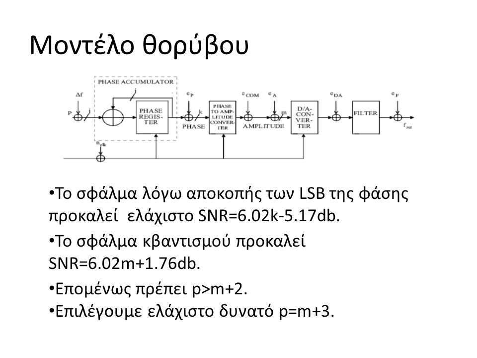 Μοντέλο θορύβου Το σφάλμα λόγω αποκοπής των LSB της φάσης προκαλεί ελάχιστο SNR=6.02k-5.17db. Το σφάλμα κβαντισμού προκαλεί SNR=6.02m+1.76db.