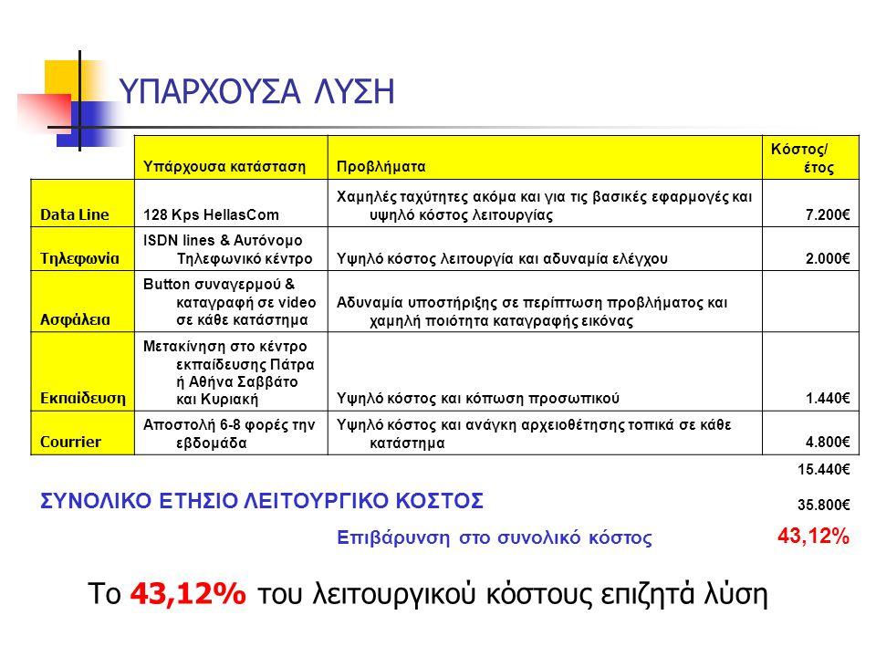 ΥΠΑΡΧΟΥΣΑ ΛΥΣΗ Το 43,12% του λειτουργικού κόστους επιζητά λύση