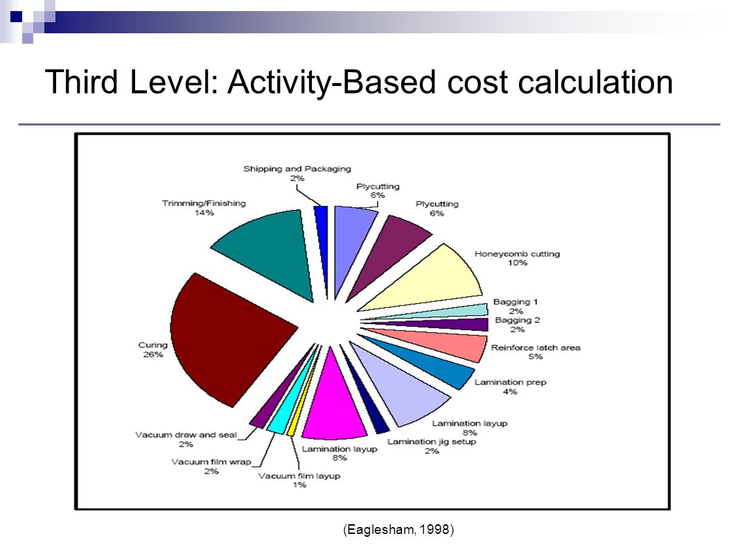 Third Level: Activity-Based cost calculation
