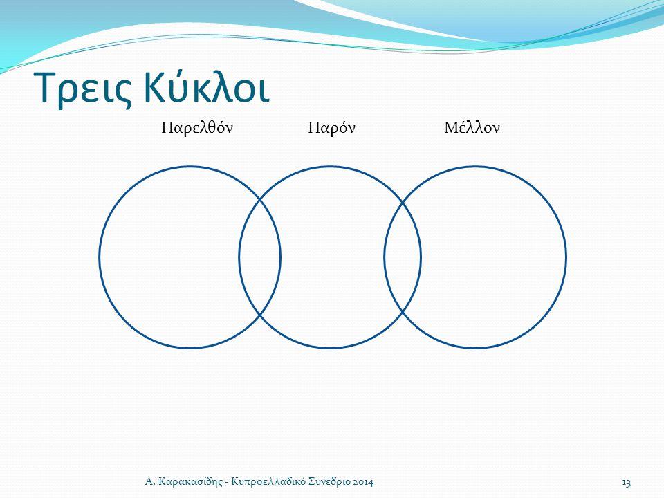 Τρεις Κύκλοι Παρελθόν Παρόν Μέλλον