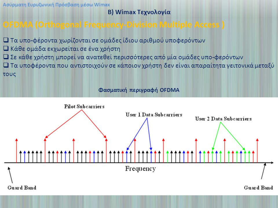 Φασματική περιγραφή OFDMA