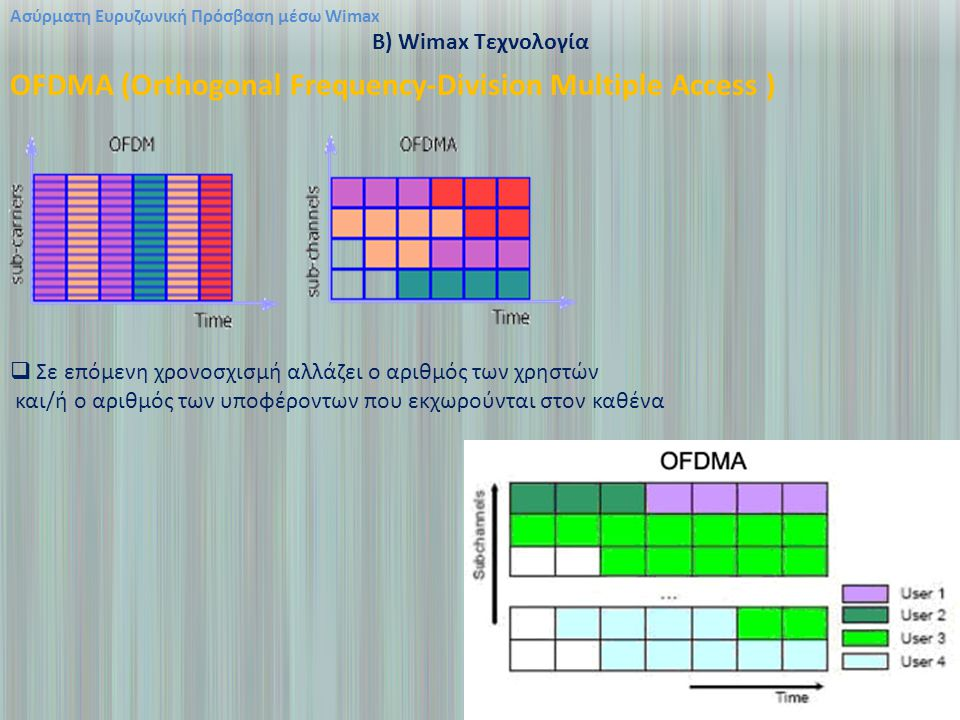 OFDMA (Orthogonal Frequency-Division Multiple Access )