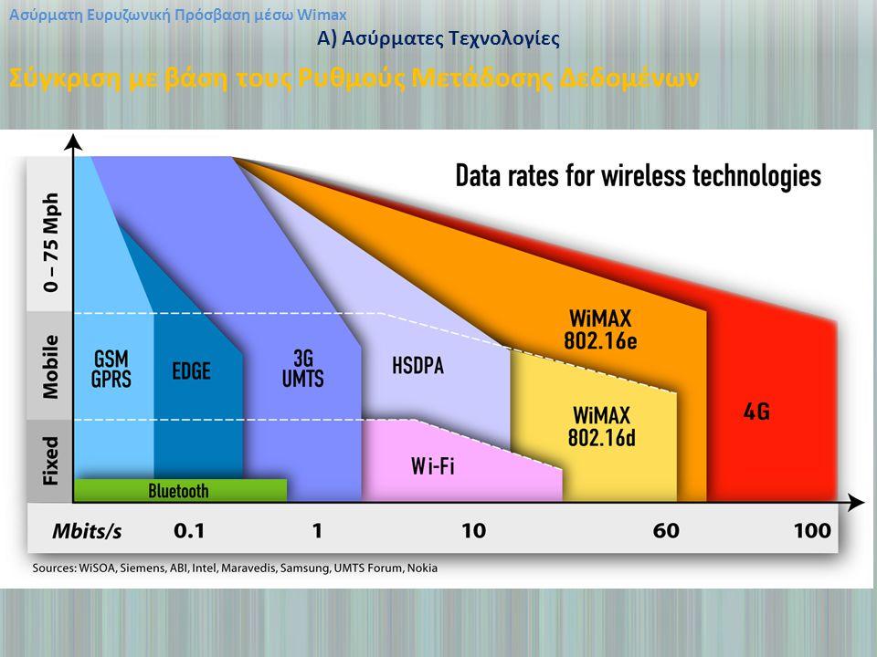 A) Ασύρματες Τεχνολογίες