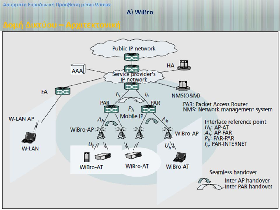 Δομή Δικτύου – Αρχιτεκτονική