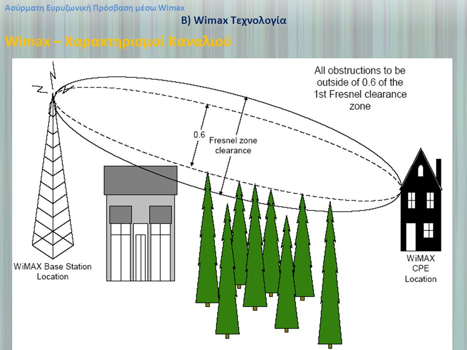 Wimax – Χαρακτηρισμοί Καναλιού
