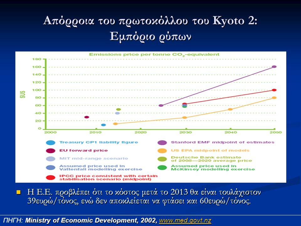 Απόρροια του πρωτοκόλλου του Kyoto 2: Εμπόριο ρύπων