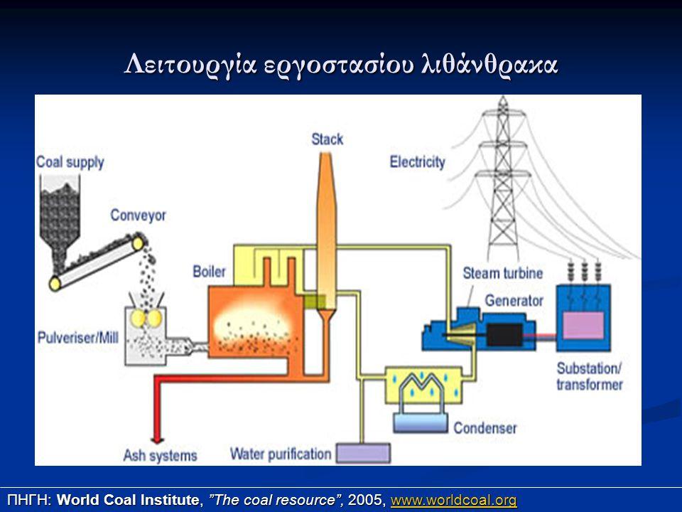 Λειτουργία εργοστασίου λιθάνθρακα