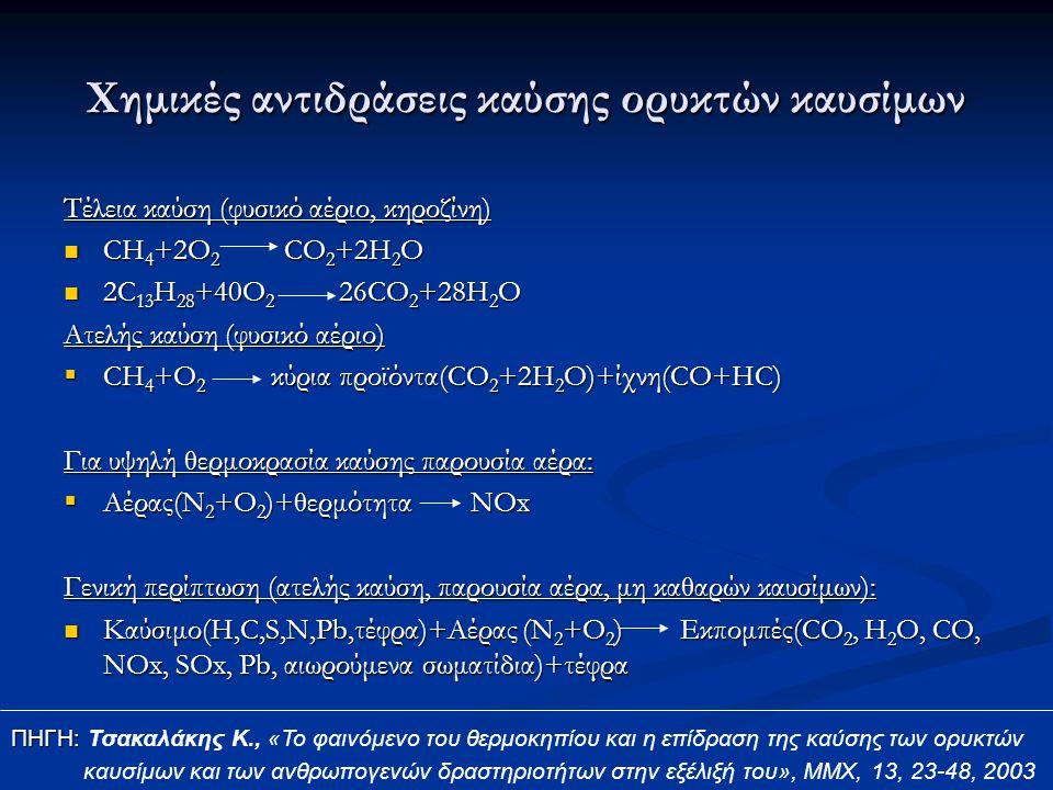 Χημικές αντιδράσεις καύσης ορυκτών καυσίμων