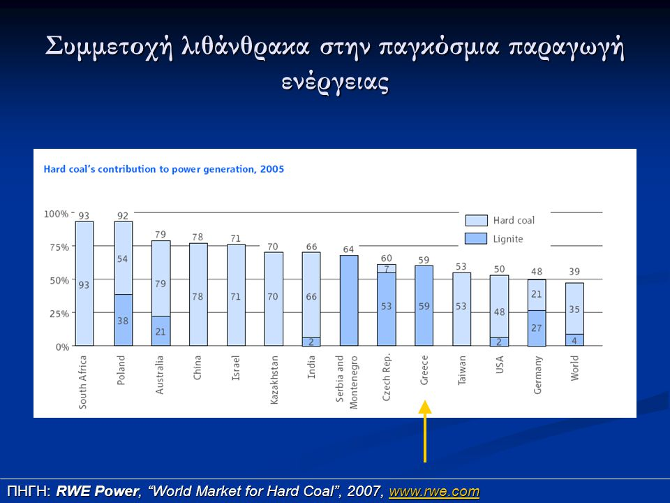 Συμμετοχή λιθάνθρακα στην παγκόσμια παραγωγή ενέργειας