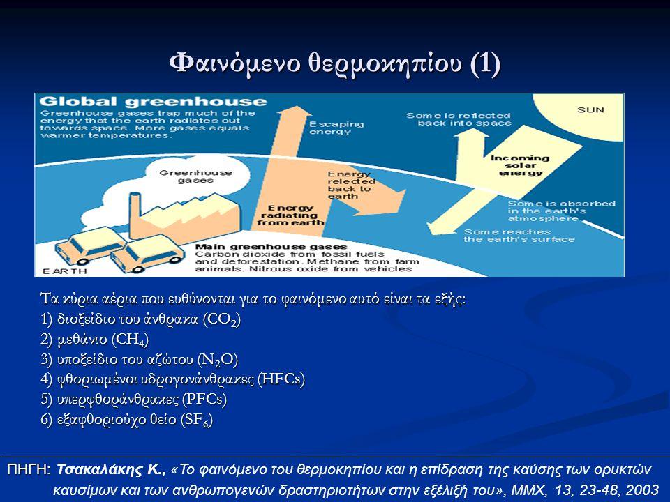 Φαινόμενο θερμοκηπίου (1)
