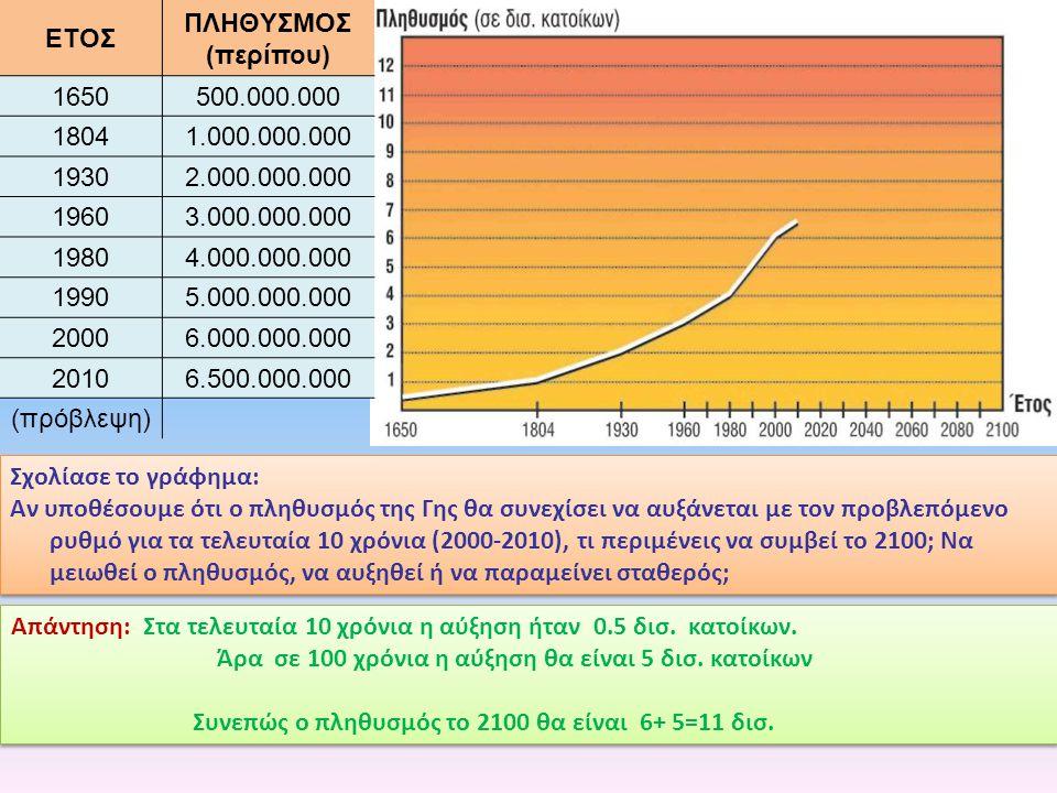 ΕΤΟΣ ΠΛΗΘYΣΜΟΣ (περίπου) 1650. 500.000.000. 1804. 1.000.000.000. 1930. 2.000.000.000. 1960. 3.000.000.000.