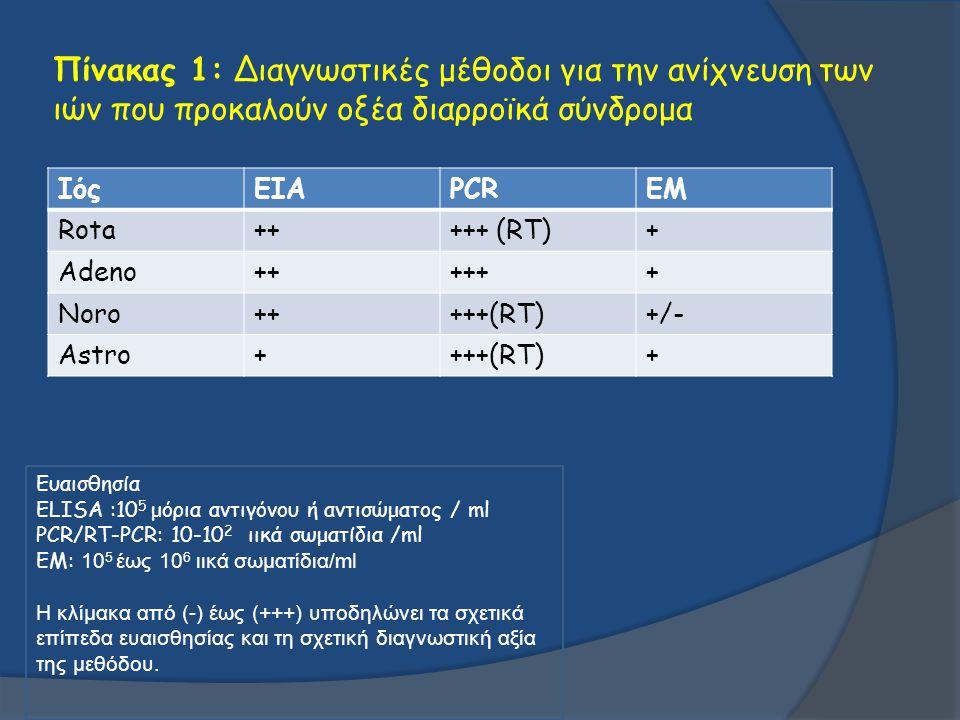 Πίνακας 1: Διαγνωστικές μέθοδοι για την ανίχνευση των ιών που προκαλούν οξέα διαρροϊκά σύνδρομα