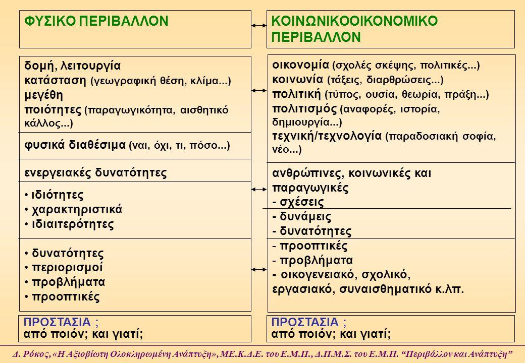 ΚΟΙΝΩΝΙΚΟΟΙΚΟΝΟΜΙΚΟ ΠΕΡΙΒΑΛΛΟΝ