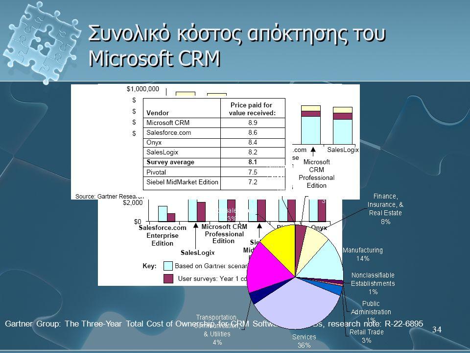Συνολικό κόστος απόκτησης του Microsoft CRM