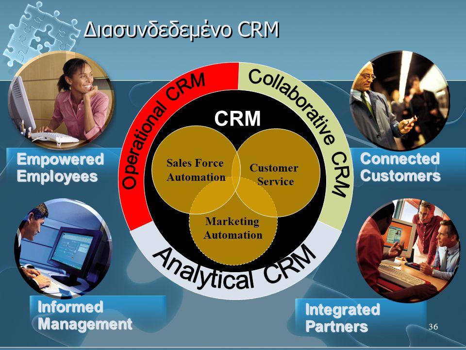 Διασυνδεδεμένο CRM CRM Collaborative CRM Operational CRM