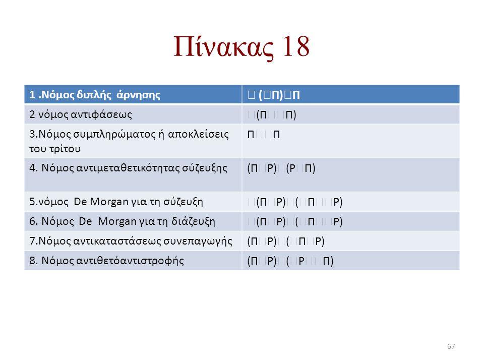 Πίνακας 18 1 .Νόμος διπλής άρνησης  (Π)Π 2 νόμος αντιφάσεως (ΠΠ)