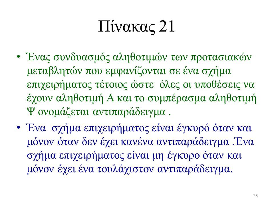 Πίνακας 21