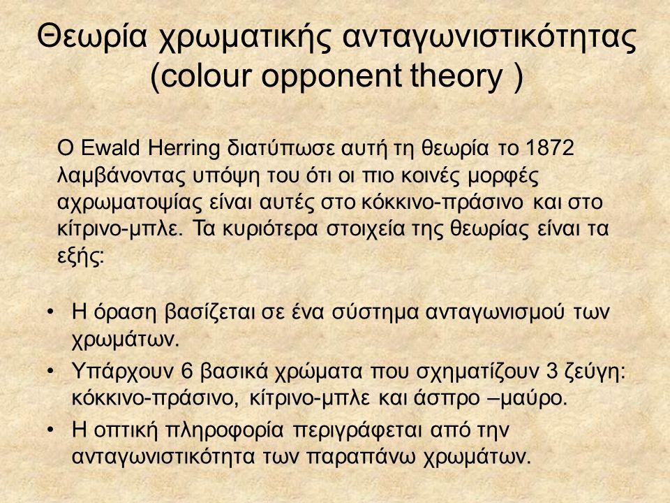 Θεωρία χρωματικής ανταγωνιστικότητας (colour opponent theory )