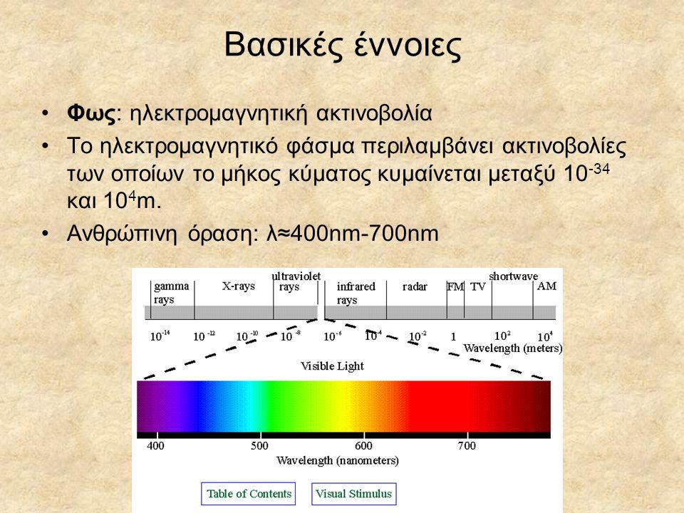 Βασικές έννοιες Φως: ηλεκτρομαγνητική ακτινοβολία