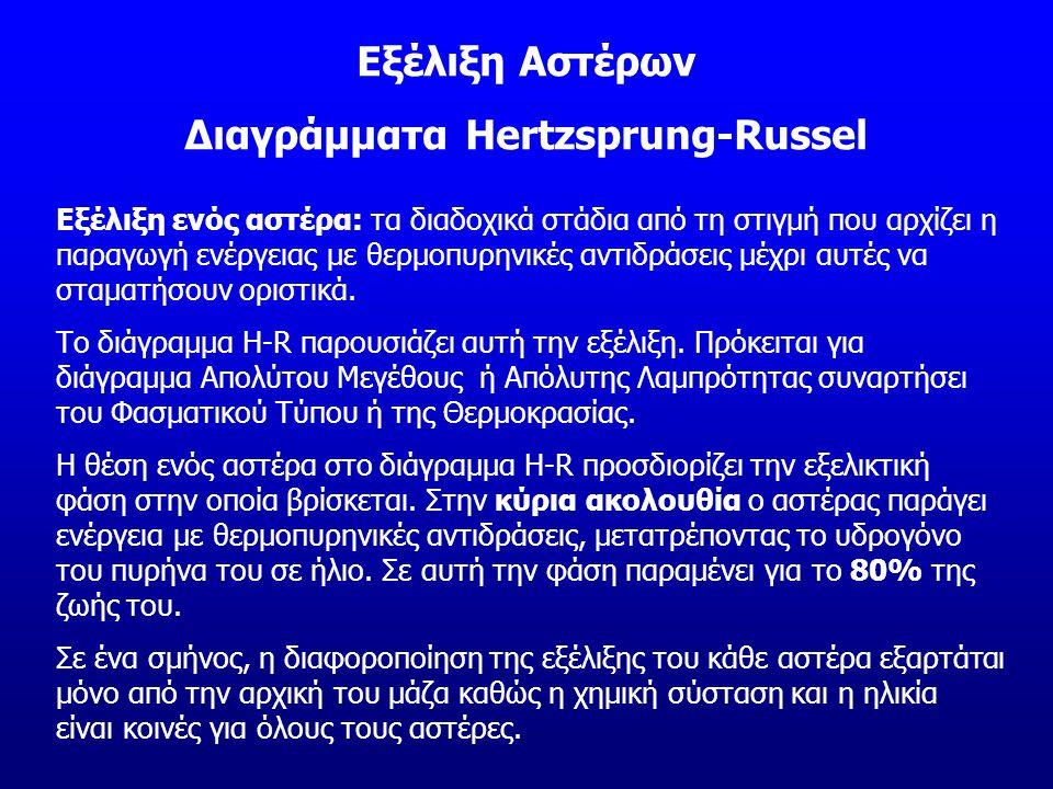 Διαγράμματα Hertzsprung-Russel