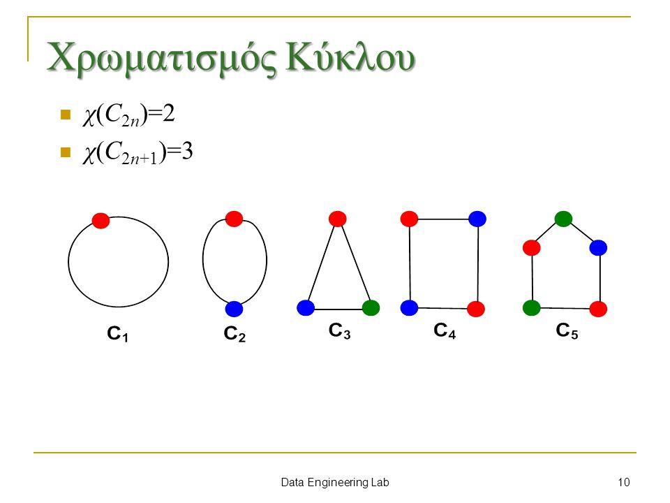Χρωματισμός Κύκλου χ(C2n)=2 χ(C2n+1)=3 Data Engineering Lab