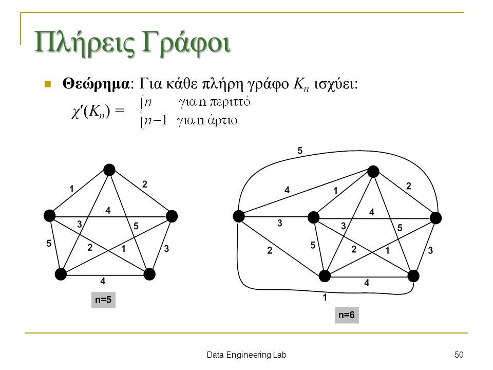 Πλήρεις Γράφοι Θεώρημα: Για κάθε πλήρη γράφο Kn ισχύει: χ(Kn) =