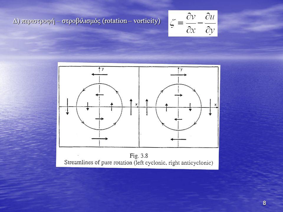 Δ) περιστροφή – στροβιλισμός (rotation – vorticity)